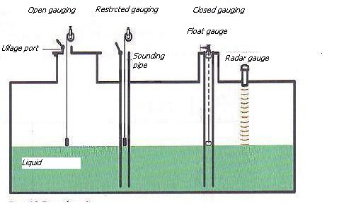 Cargo control and measurement instruments -Liquid level