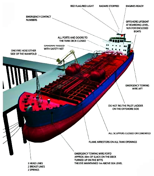 Ship /shore safety checklist for modern chemical tankers